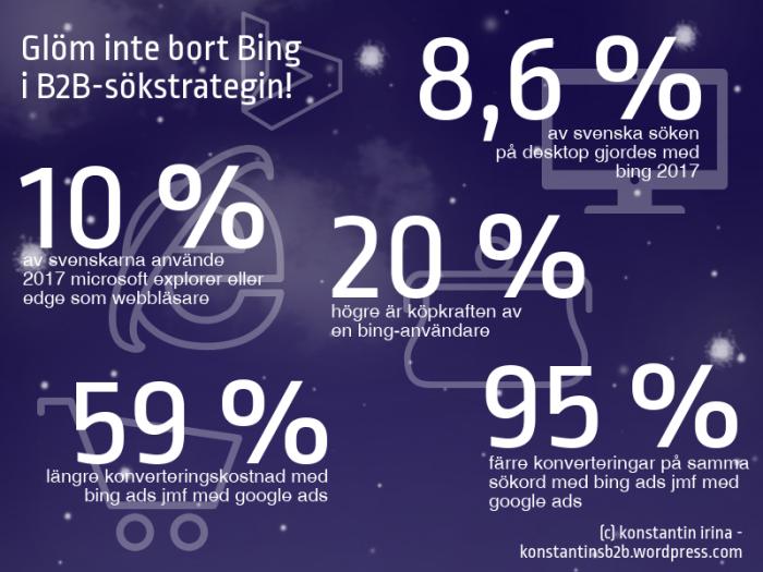 Infografik om Bing som sökmotor och sökmotorsmarknadsföring med Bing Ads