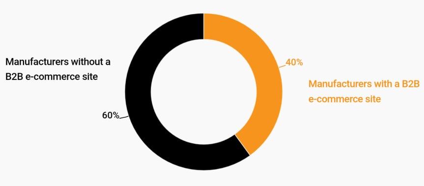 60 % av tillverkningsföretagen saknar e-handel