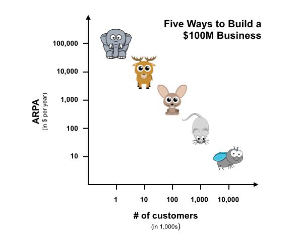 5 sätt att bygga ett 100 miljoners dollarföretag (källa: Christoph Janz / Point Nine Capital)
