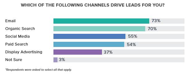 De bästa digitala kanalerna för leads generation (källa: Wpromote)