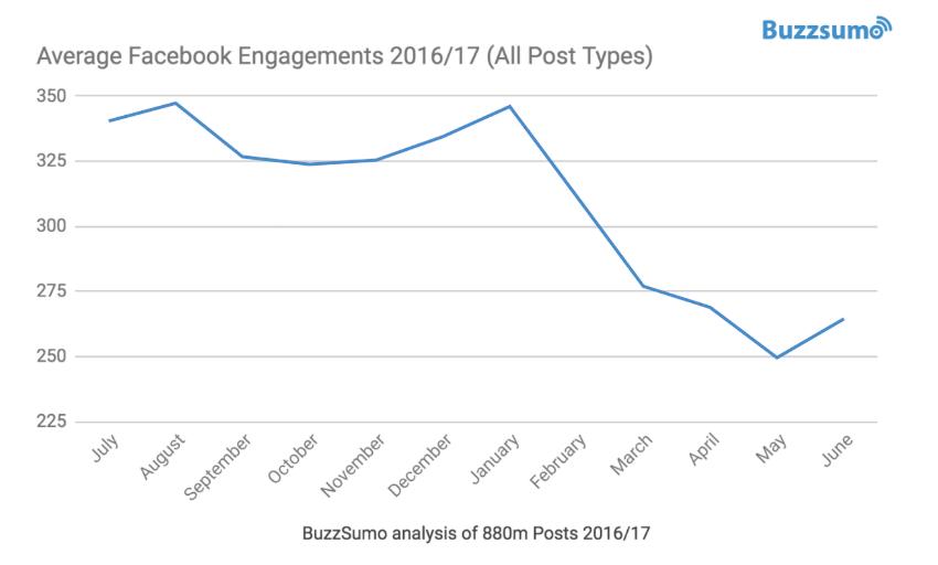Sjunkande engagemang för inlägg på Facebook-sidor (källa: BuzzSumo)