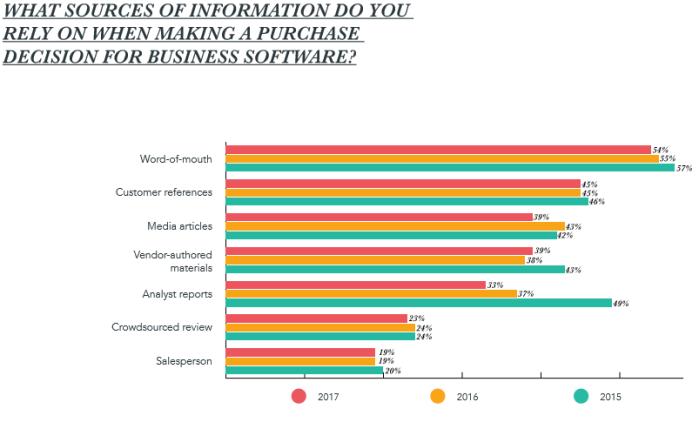 Vilka infokällor litar du på när du ska köpa affärssystem? (källa: State of Inbound 2017, HubSpot)