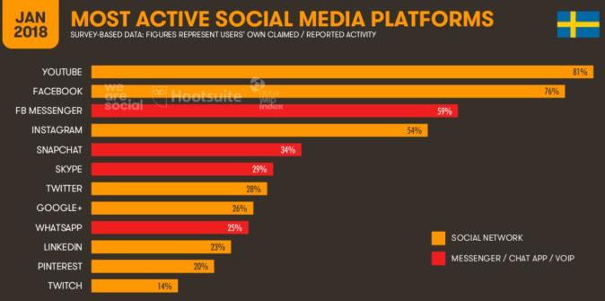 Antal mest använda sociala medier i Sverige, januari 2018