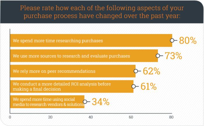 Vilka aspekter i din inköpsprocess har ändrat sig det senaste året? (källa: Demand Gen Report, 2016)