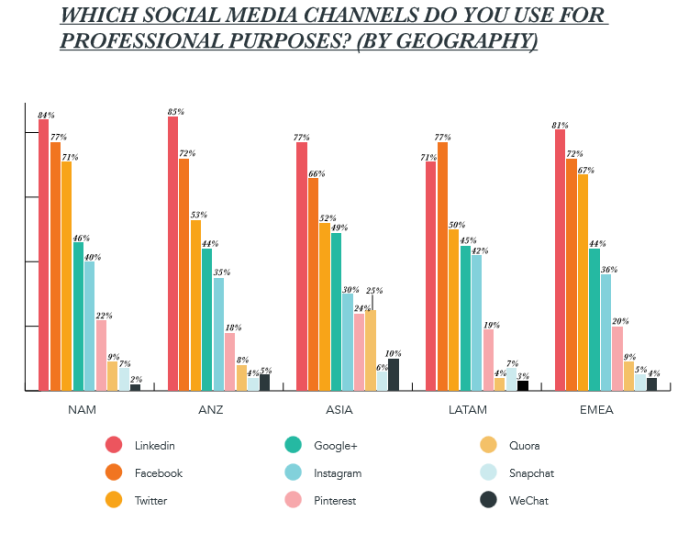 Vilken social media använder du i B2B-sammanhang? (källa: Hubspot)