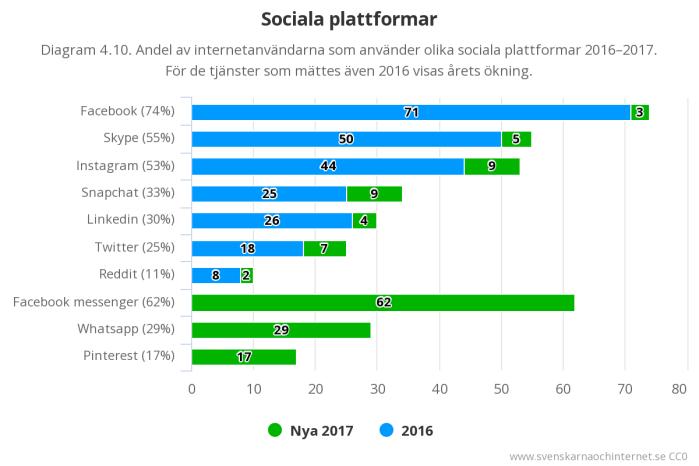 Användning av sociala plattformar (källa: Svenskarna och Internet 2017)