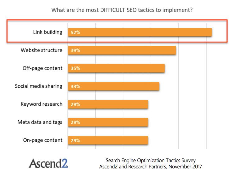 Vilken är den svåraste taktikten för sökmotorsoptimering? (källa: Ascend2)