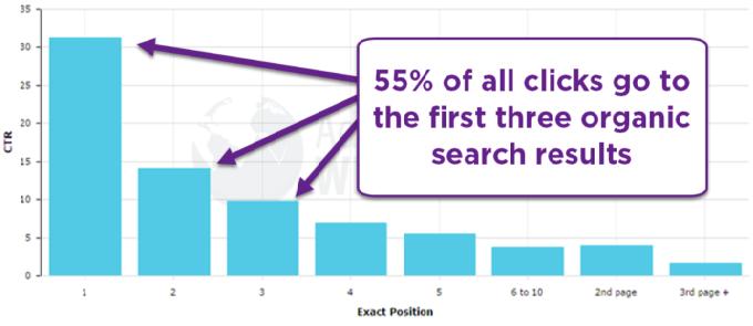 55 % av alla klicks på Google sök kommer från de första tre organiska sökresultaten