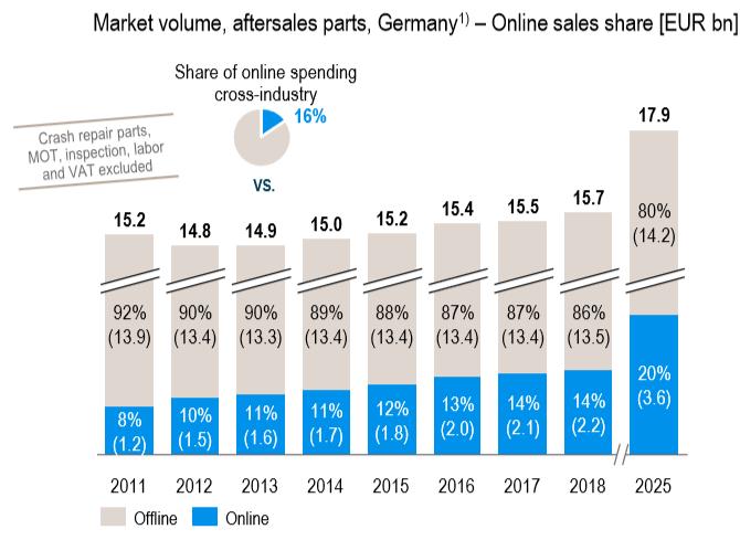 Marknadsvolymer after sales-marknaden i Tyskland (källa: Roland Berger)
