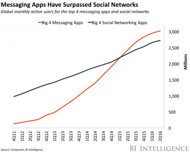 Meddelandetjänster används nu mer än social media (källa: BI Intelligence)