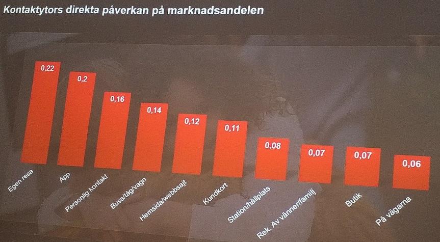 Fördelning av marknadsandelar per kontaktyta för Skånetrafiks varumärke (bild: Kantar SIFO)