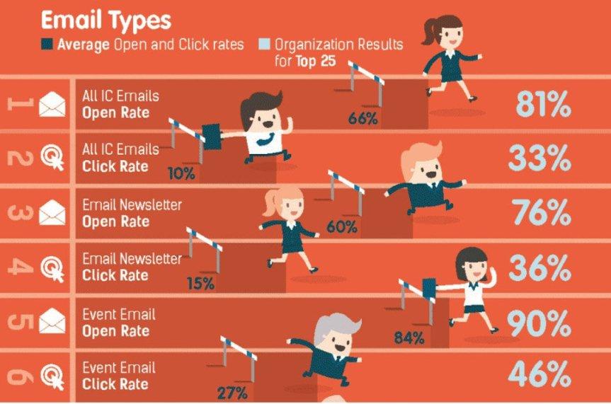 Jämförelse av olika mailtypers öppnings- och klickststistik (källa: Newsweaver)