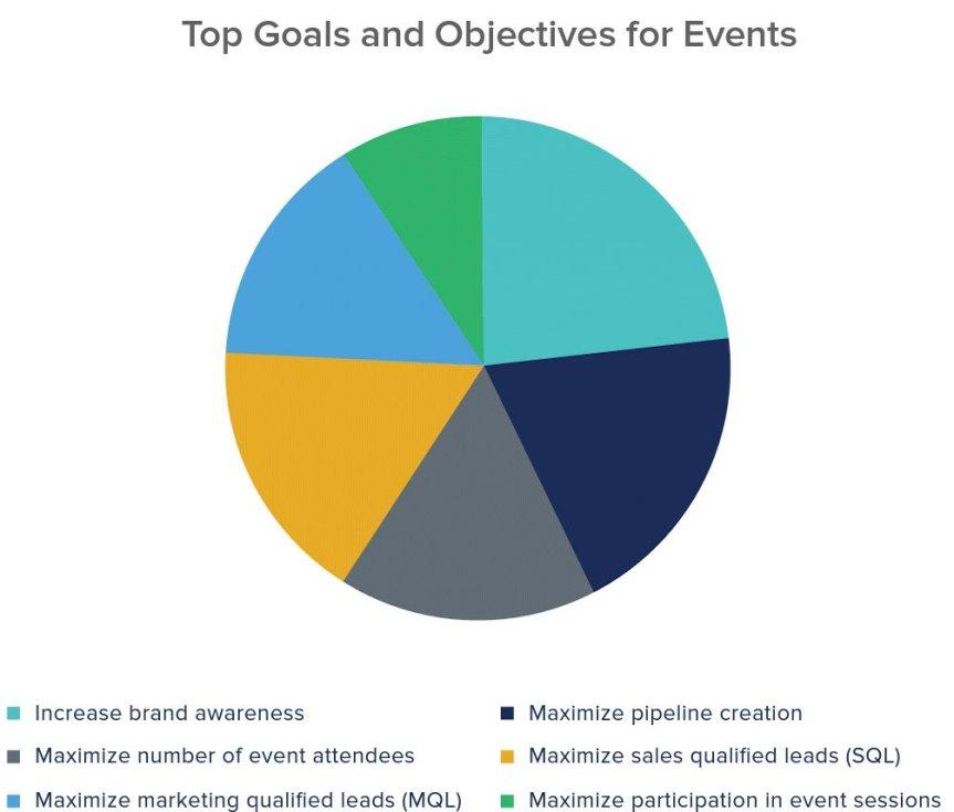 Viktigaste syften och mål för evenemang (källa: Certain / Heinz Marketing)