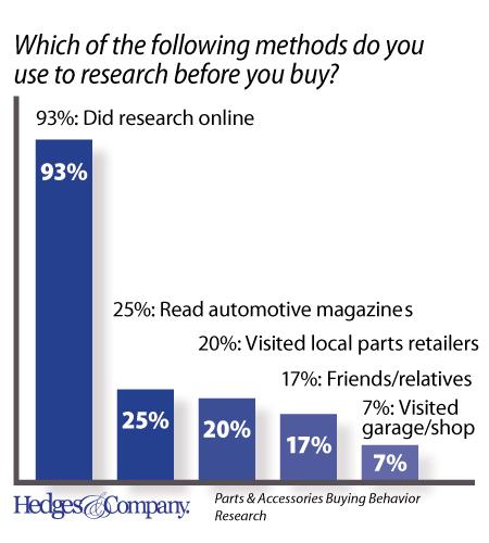 Vilken infokälla använder du dig av innan du köper? (källa: Hedges&Company)