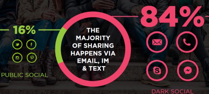 Majoriteten av delningar sker i meddelandetjänster, e-mail och sms. (källa: RadiumONE)