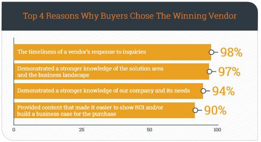 Anledningen varför B2B-kunder har valt en viss leverantör (källa: DemandGen)
