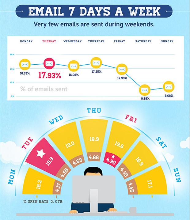 Fördelning av mailutskick per dag (Källa: GetResponse)