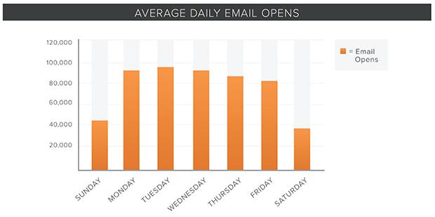 Öppningsfrekvens för mailutskick per dag (källa: HubSpot)
