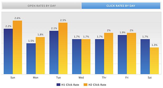 Klickfrekvens i mailutskick per dag (MailMailer,)