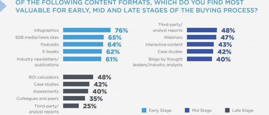 Vilkea innehållsformat föredrar du i vilket steg av köpresan? (källa: DemandGen Report)