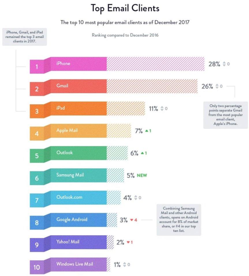 Ledande mailklienter 2017 (källa: Litmus)