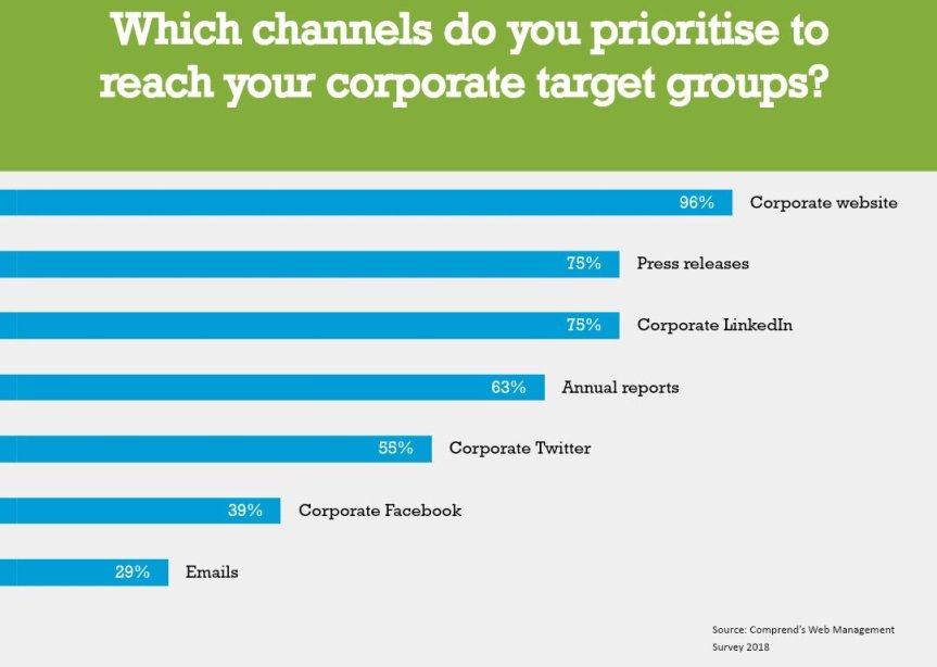 Vilka kanaler prioriterar du för att nå din Corporate-målgrupp? (källa: Comprend)