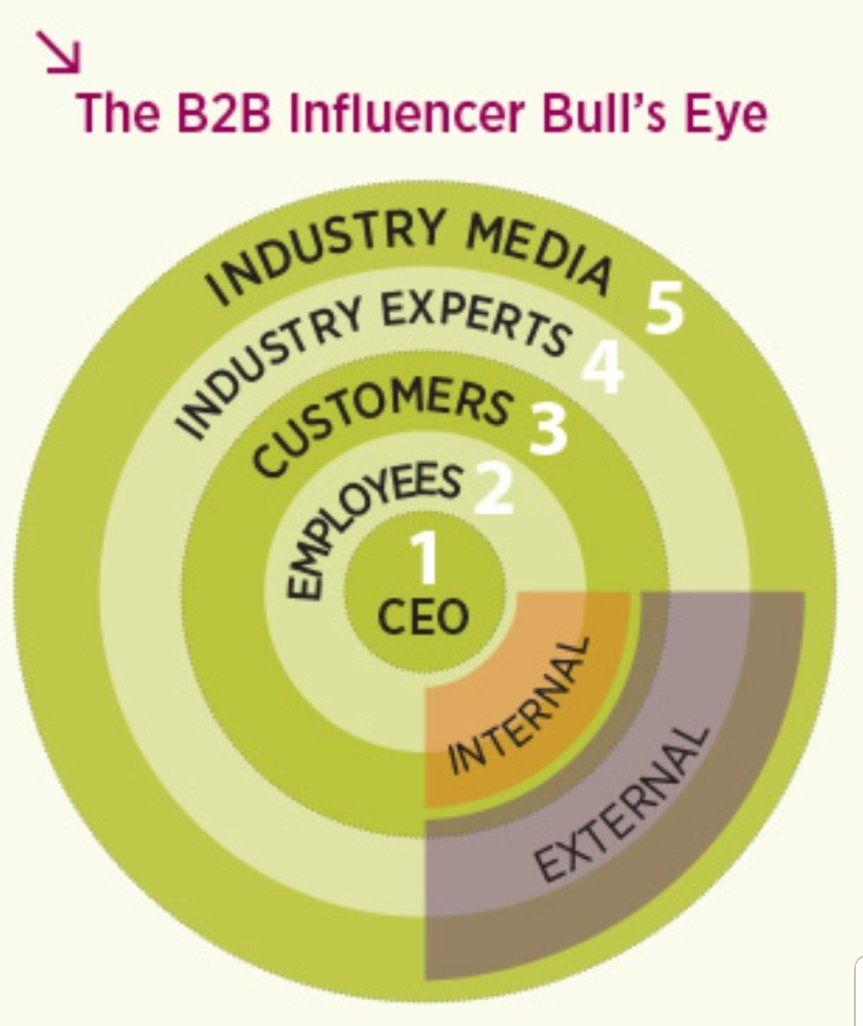 The B2B's influencer Bull's Eye (källa: Dix & Eaton)