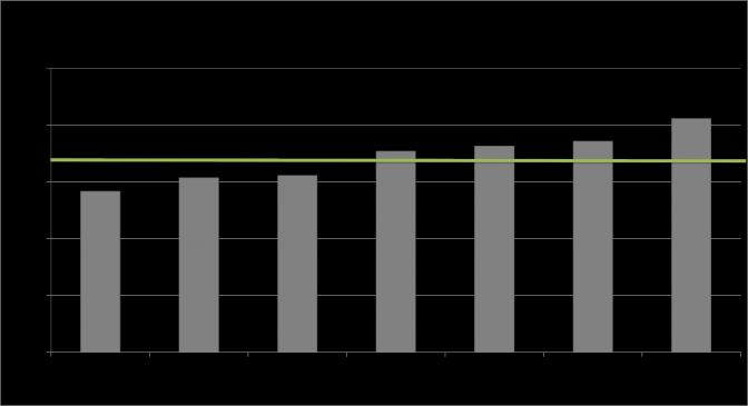 Andel prenumeranter i procent med bästa sändningstiden på helgen (källa: MailChimp)