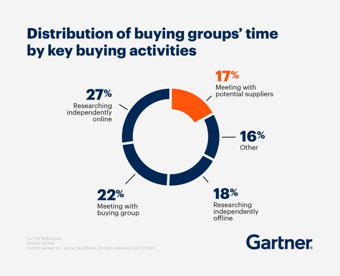 Vad lägger B2B-köpare tid på när de ska köpa? - källa Gartner The New B2B Buying Journey