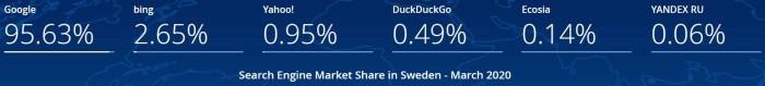 Svenska marknaden för sökmotorer i mars 2020