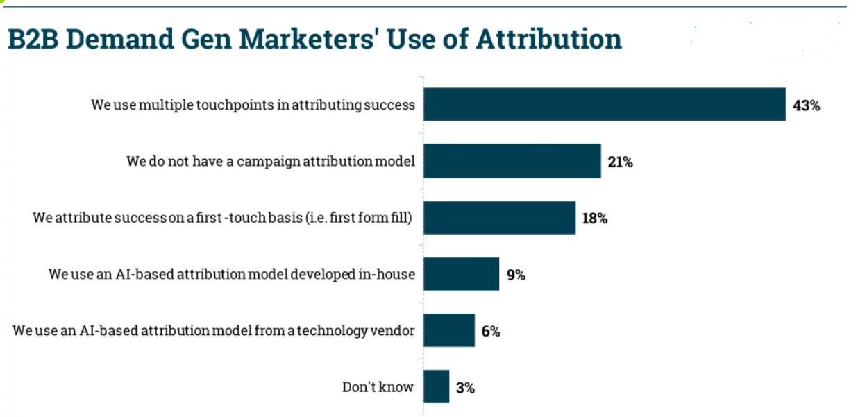 Activate 2020: Hur många B2B-marknadsförare använder en attributionsmodell?