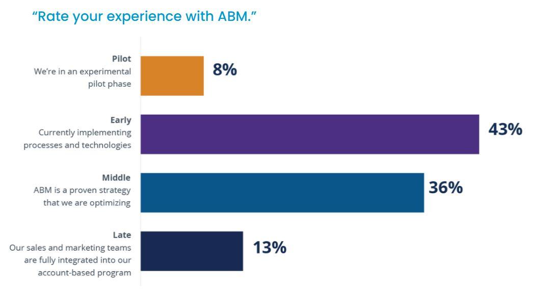 Hur långt har B2B-företag kommit med Account Based Marketing 2020