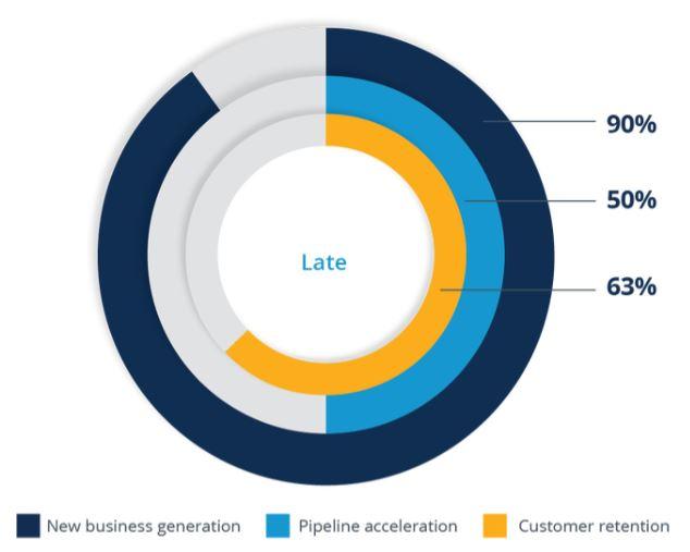 Varför använder mogna B2B-företag account based marketing?